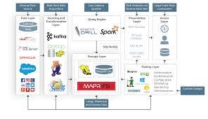 hadoop definitive guide pdf phase 2 implementation mapr