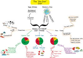 Map Diet Pps Success Mastery Center Paul Chek U0027s Primal Pattern Diet