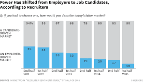 How Many Jobs On Resume by Setting The Record Straight On Switching Jobs