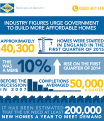 industry figures urge government to build more affordable homes