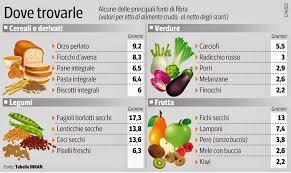 alimenti ricchi di glucidi apparecchia la salute marzo 2015