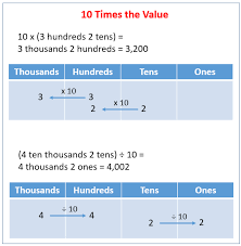 10 times the value solutions examples worksheets videos