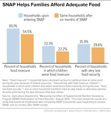snap provides needed food assistance to millions of people with
