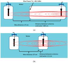sensors special issue underwater sensor nodes and underwater