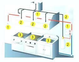 commercial kitchen ventilation design commercial kitchen exhaust fan design kitchen designs 2018 australia