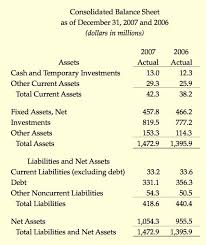 Restaurant Balance Sheet Template Financial Results The Colonial Williamsburg Official History