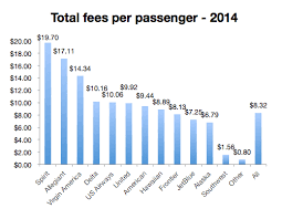 bag fee united baggage fees decline in 2014 spirit leads bag fees united leads