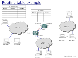 routing table in networking chapter 4 network layer computer networking ppt download