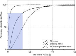 Smoking Room Ventilation Fine Particulate Matter Concentrations In Smoking Households Just