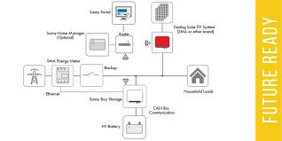 sunny boy inverter wiring diagram sunny boy inverter system