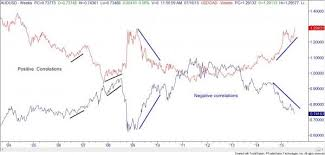 forex pairs correlation table currency pairs and correlations part 1
