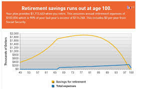 How Much To Retire Comfortably A Walk Through Figuring Out How Much You Need To Retire