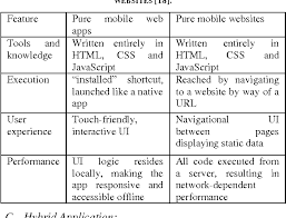 html table mobile friendly to study and design a cross platform mobile application for student