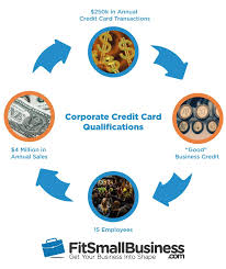 Personal Credit Card For Business Expenses When Is A Corporate Credit Card Right For Your Small Business