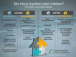 Eigentum Haus Kaufen Finanzierungsrechner Sicher Die Finanzierung Berechnen