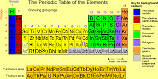 gases on the periodic table early periodic table 1700 s about 30 elements listed mostly metals