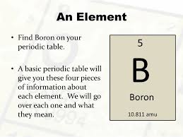Basic Periodic Table The Periodic Table The Periodic Table Gives Us So Much Information