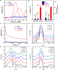 design of ultrathin pt mo ni nanowire catalysts for ethanol