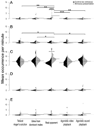 appraisal of unimodal cues during agonistic interactions in