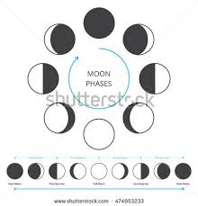 moon phases icons astronomy lunar symbols stock vector 474953233