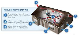 best way to cool a room with fans a whole house fan from heliopower the best way to cool your home