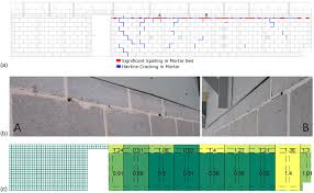 structural identification and damage characterization of a masonry