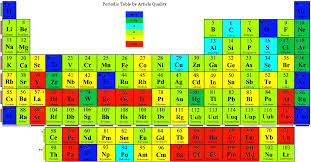 What Is Ar On The Periodic Table Wikipedia Talk Wikiproject Elements Archive 10 Wikipedia