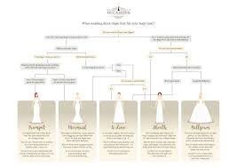 wedding dress guide wedding dress shape guide for brides by occasions of west