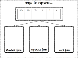 ways to represent standard word and expanded form place value
