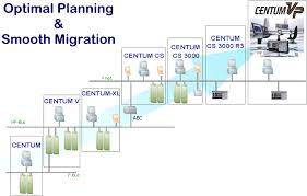 migration support yokogawa partner portal