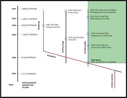 origins and the dakota u2013 central park west ology
