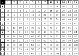 11 Multiplication Table Definition Of Multiplication Tables