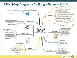 25 best mind mapping images on pinterest mind maps therapy