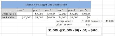 Ads Depreciation Table After Tax Salvage Value Definition Subjectmoney Com