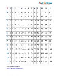 11 Multiplication Table Printable Multiplication Tables