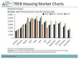 housing trends 2017 toronto area housing market charts july 2017