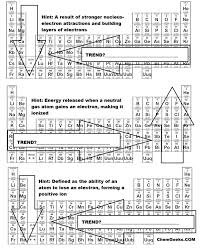 periodic table activities high periodic table lesson for middle copy a brief trends activity
