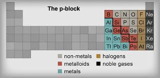 What Does The Element Symbol On The Periodic Table Indicate Chemistry Metals Metalloids And Non Metals Shmoop Chemistry