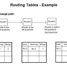 routing table in networking routers network routing pdf download available