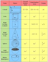 cbse class 9 mathematics chapter 13 important topics and questions