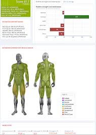 symmetric strength tells you how symmetrical your body is based