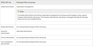 Help Desk Administrator Job Description How To Setup An Exchange Admin In Office 365 And Use This Account