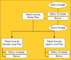 oracle human resources management systems compensation and