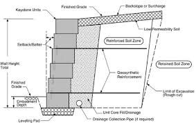 Design Of Retaining Walls Examples Design Ideas - Reinforced concrete wall design example