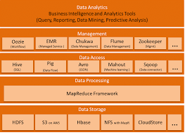 pattern analysis hadoop hadoop distributions compared blazeclan