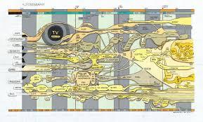 Timeline Maps Relationship Timelines Skyeome Blog