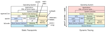 Linux Syscall Table Linux Perf Examples