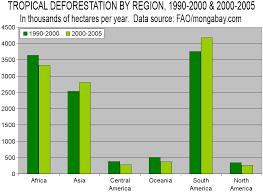 deforestation stats forest data u0026 tables
