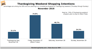 on black friday 2016 when does target close holiday 2016 data hub updated marketing charts