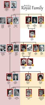 best 25 royal family tree ideas on
